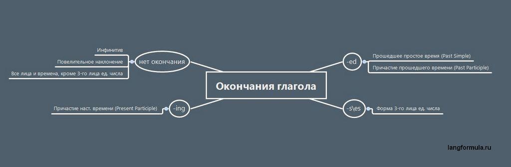 Окончания английского глагола