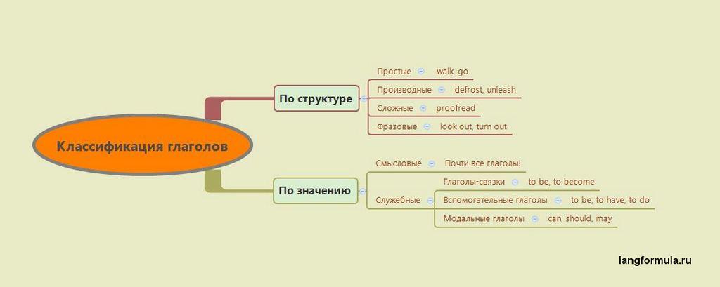 Глагол в английском языке: классификация