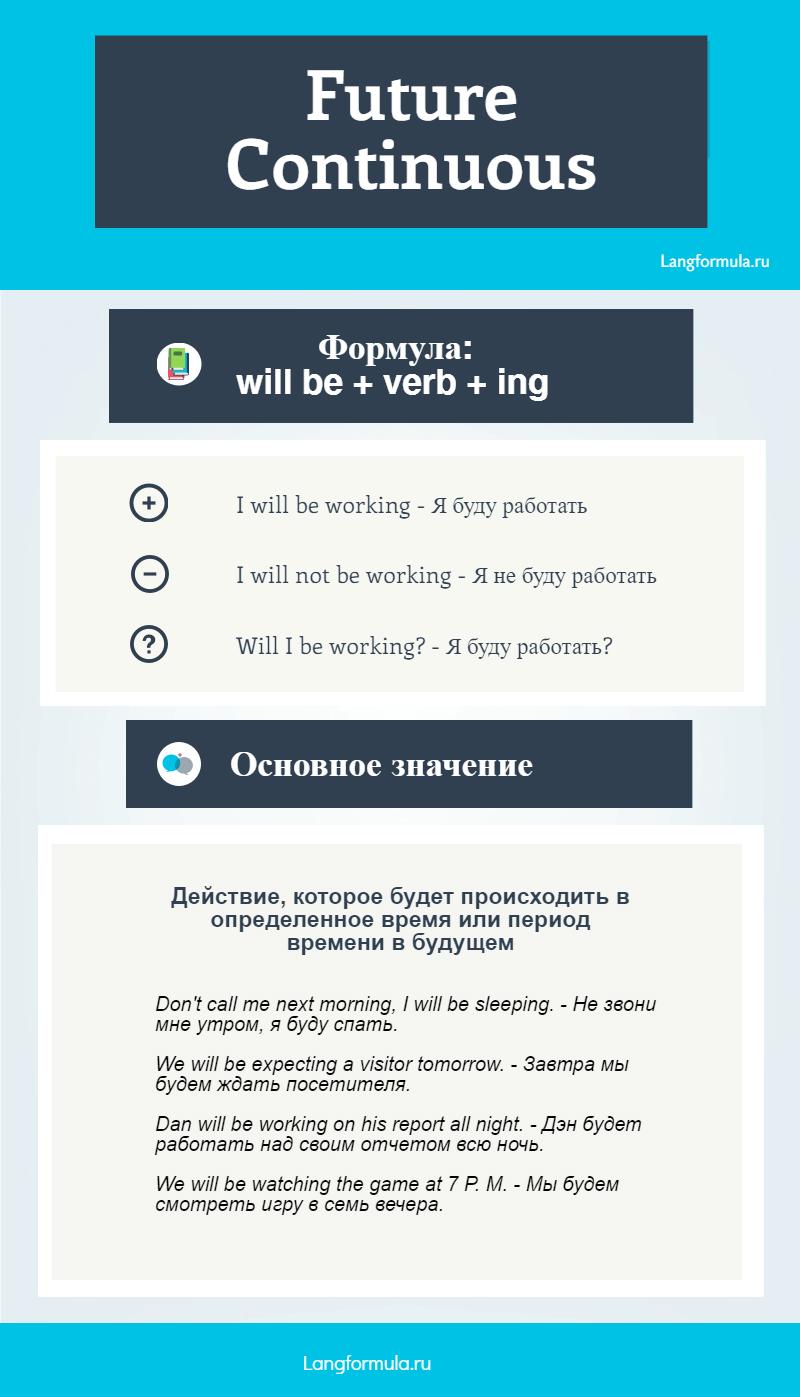 Future Continuous инфографика