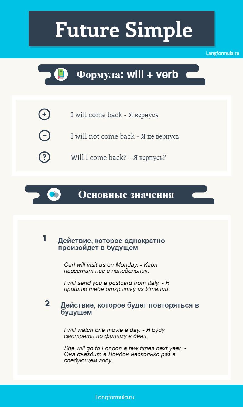 инфографика future simple