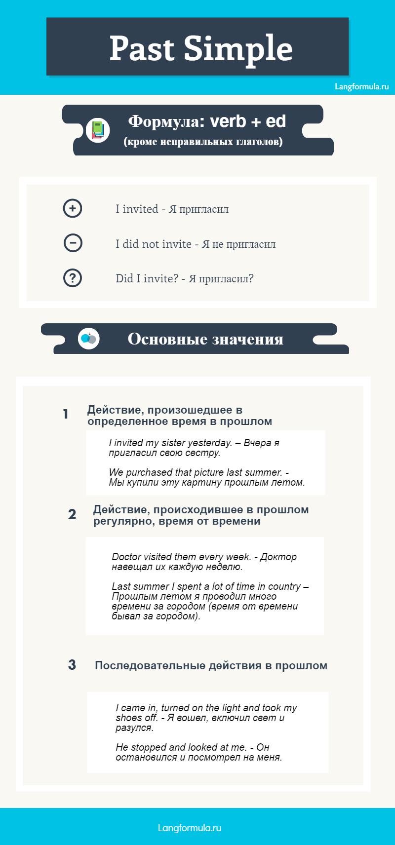 инфографика past simple