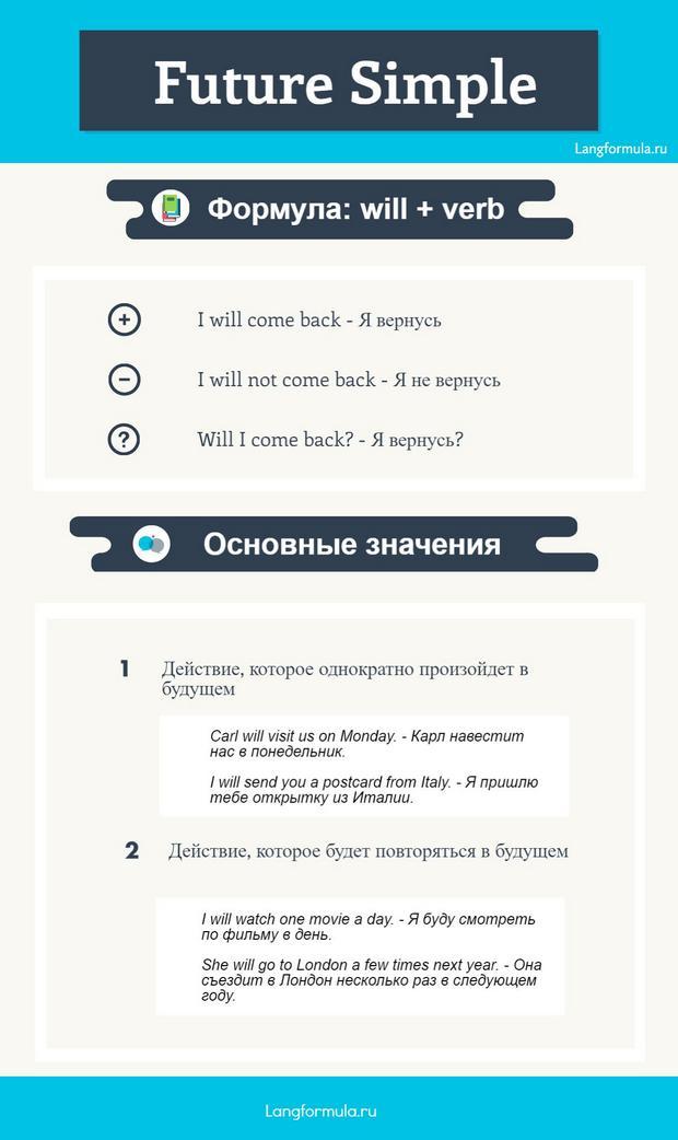 future simple инфографика