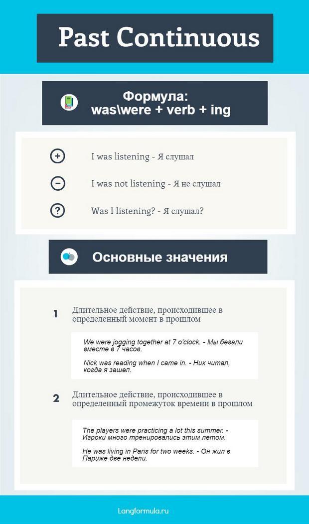 Past Continuous инфографика