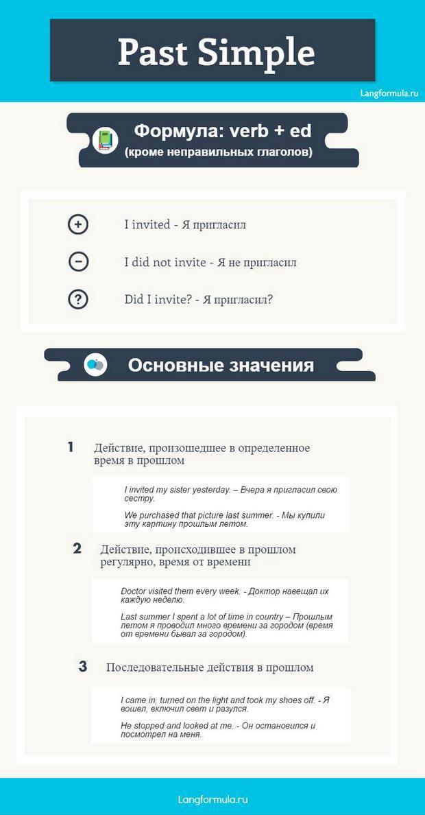 Past Simple инфографика