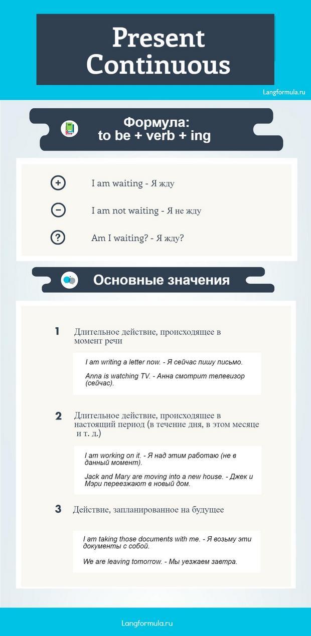 Present Continuous инфографика
