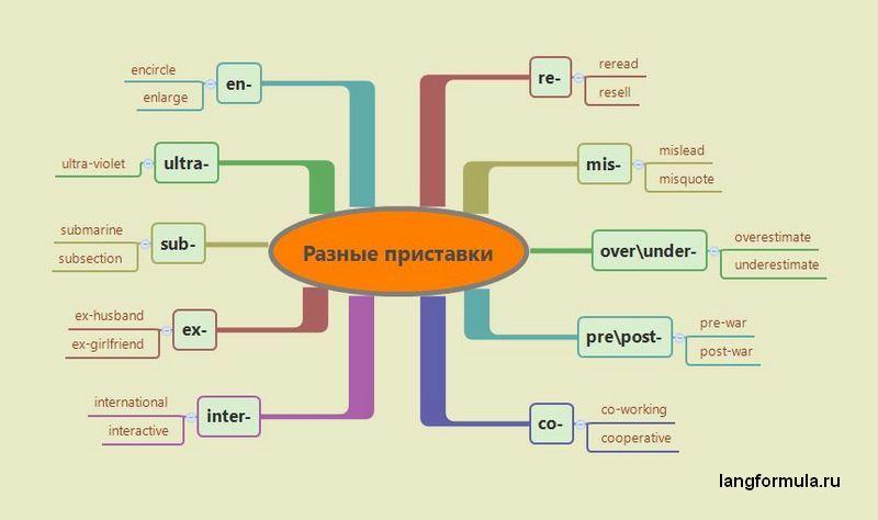 Приставки английских существительных