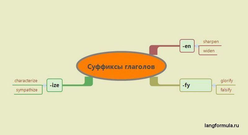 Суффиксы английских глаголов