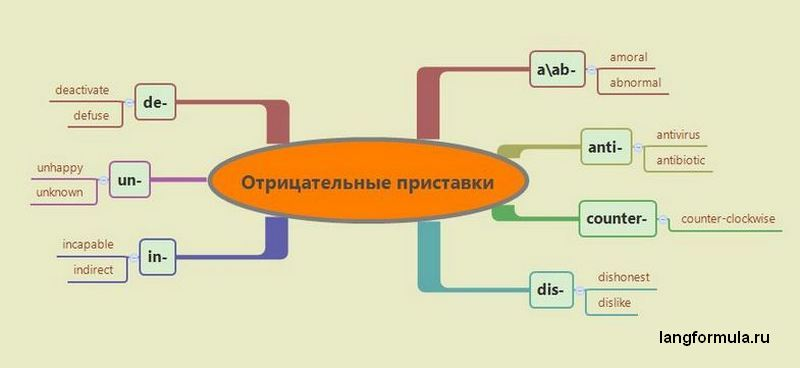 Отрицательные приставки - словообразование в английском языке