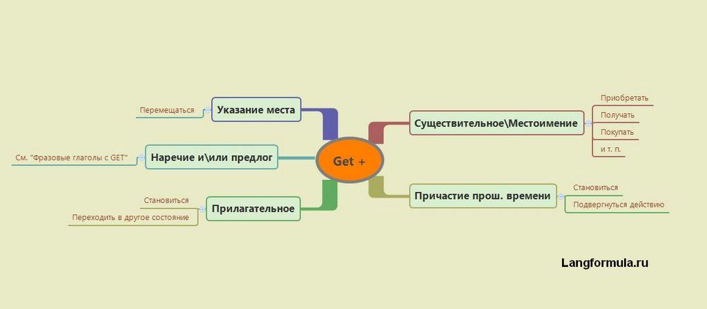 Глагол GET в английском языке