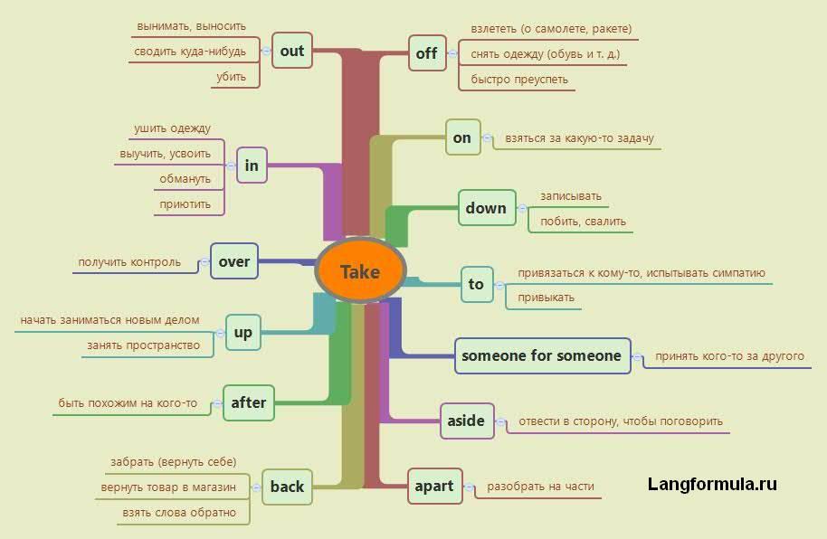 Фразовый глагол take в английском языке с примерами