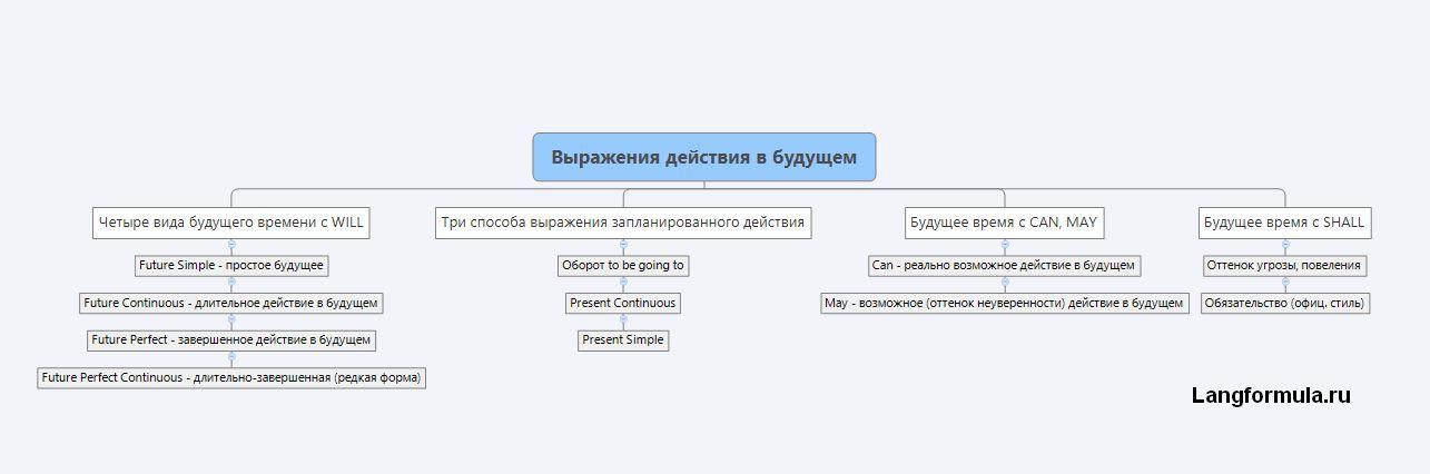 Выражение будущего времени в английском языке