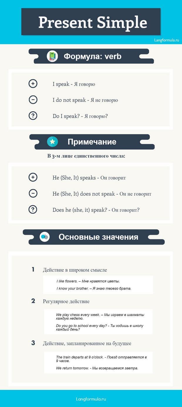 Инфографика Present Simple