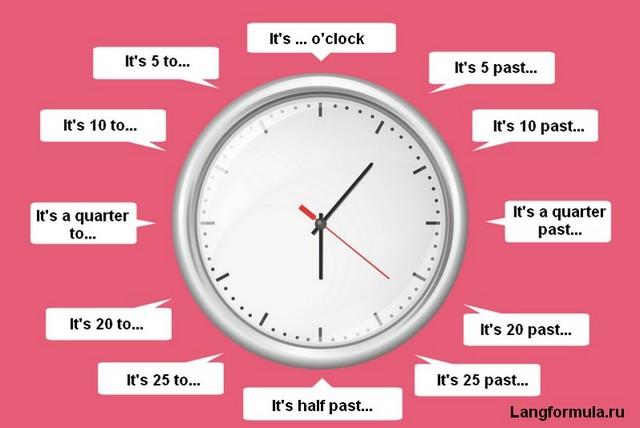 Время на английском языке