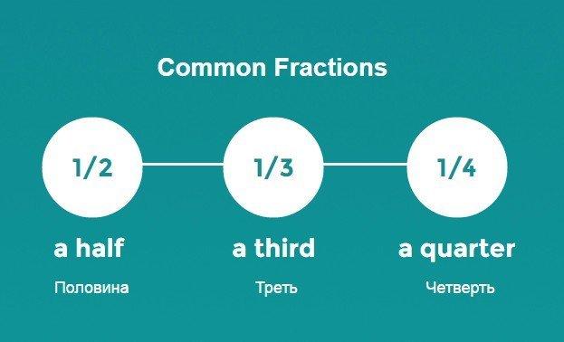 Математические действия в английском языке