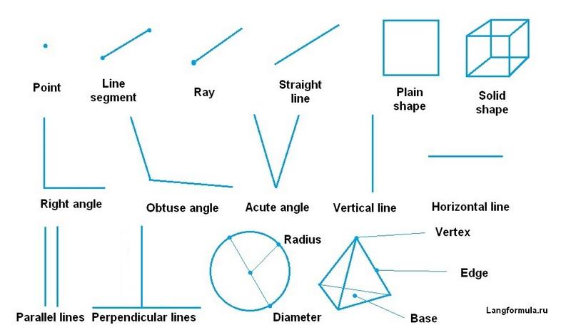Геометрические термины на английском языке
