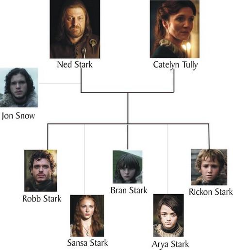 Семья Старков в Игре престолов