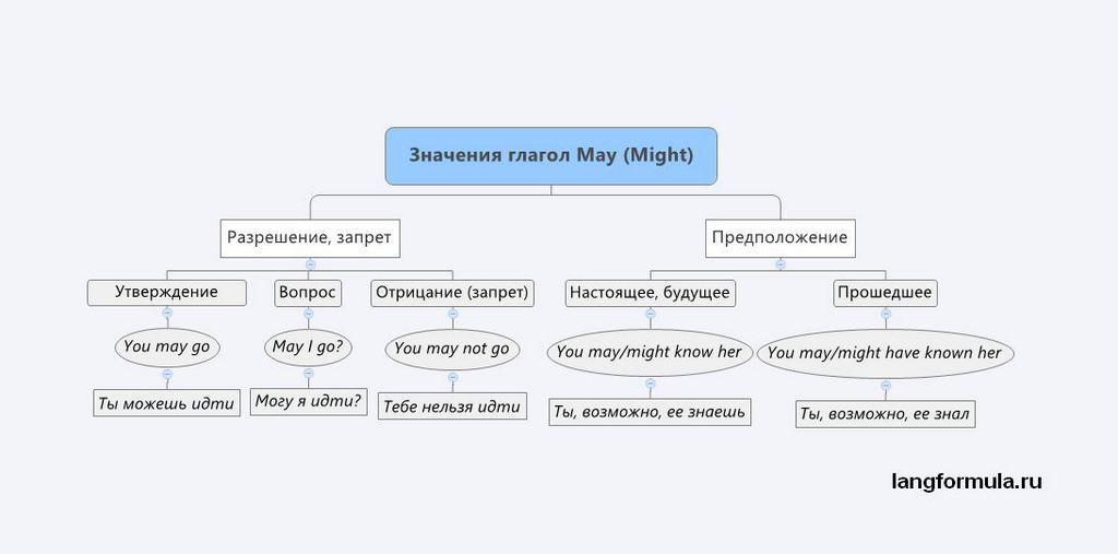 модальный глагол may might