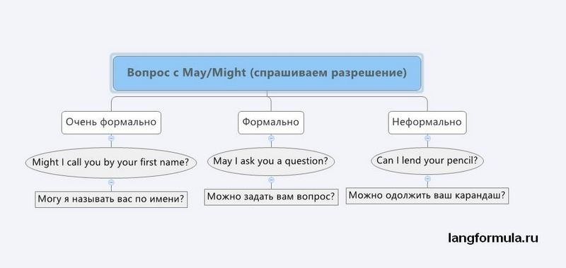 Глагол may might