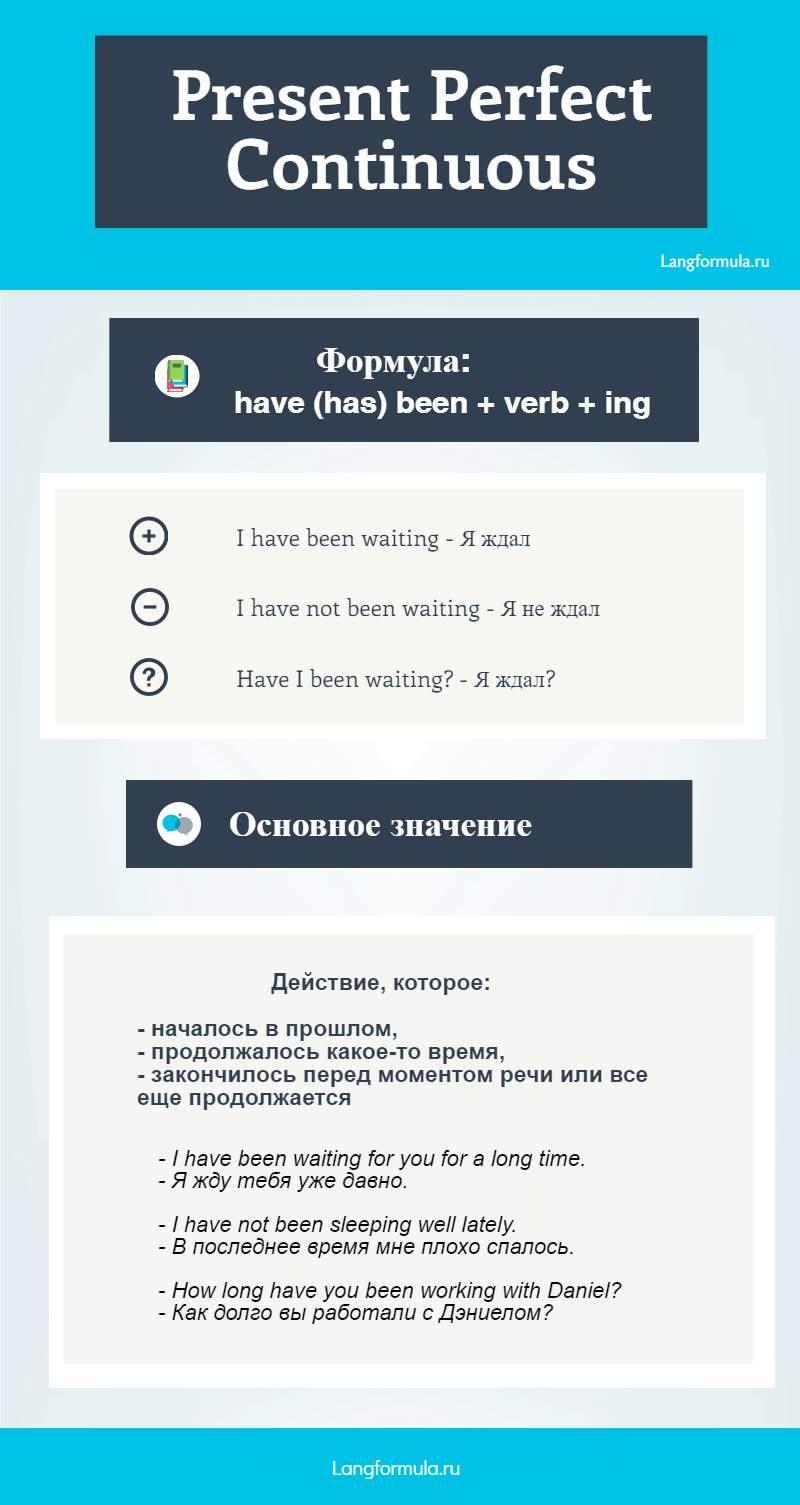 present perfect continuous инфографика