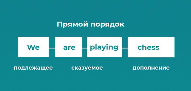 прямой порядок слов в английском языке