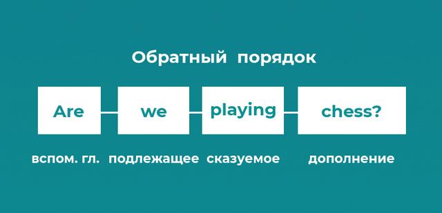 обратный порядок слов в английском языке