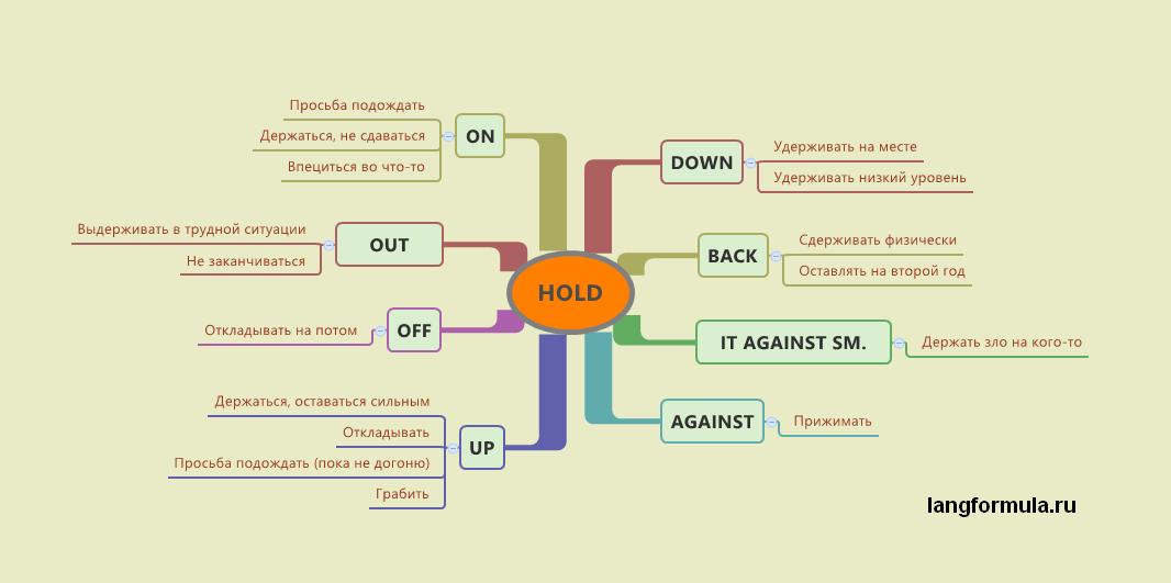 фразовый глагол hold в английском языке