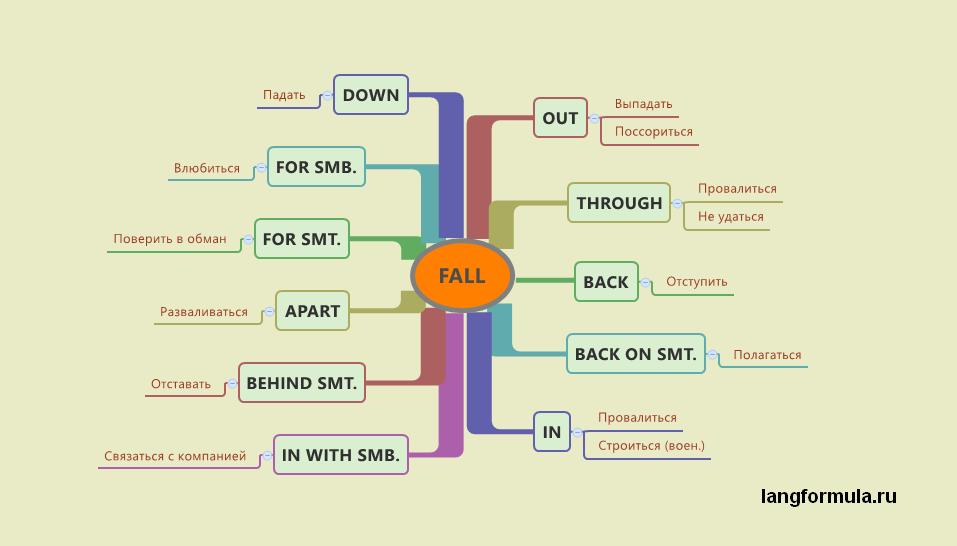 фразовый глагол fall таблица