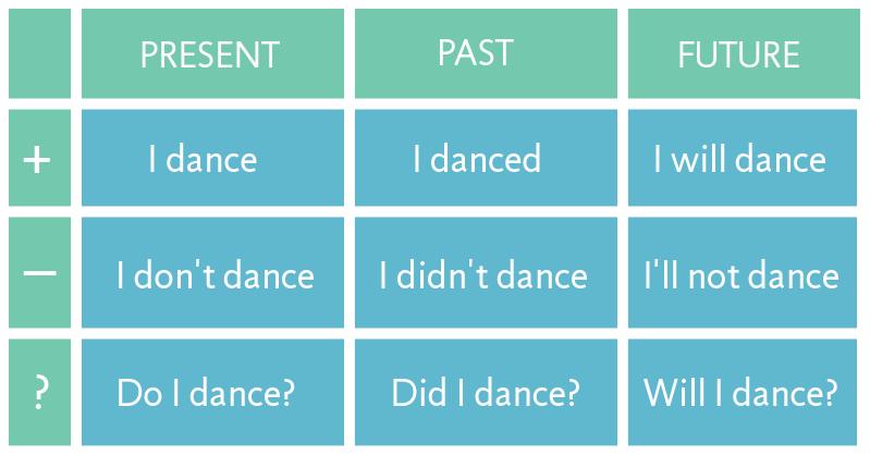 времена в английском языке таблица