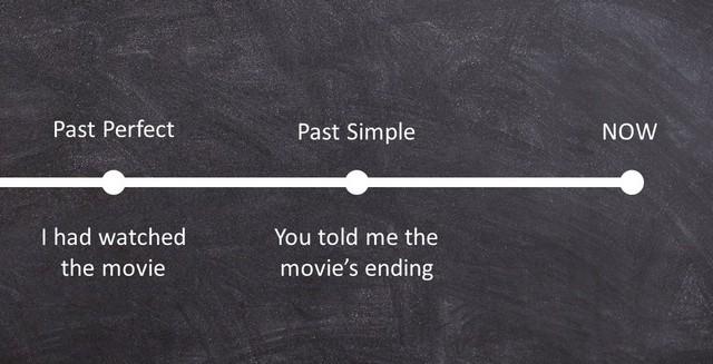 разница между Past Perfect и Past Perfect Continuous