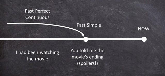 Past Perfect и Past Perfect Continuous разница